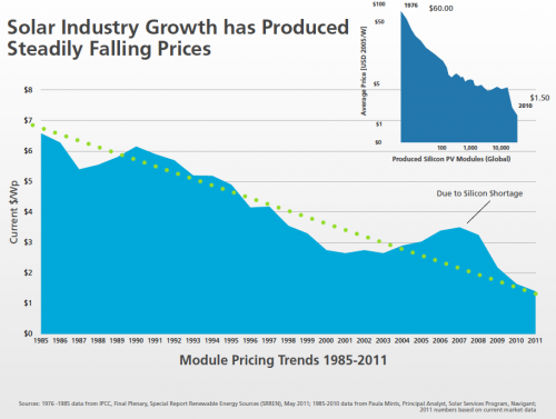 2011-solar-installation-declining-pv-costs-graph