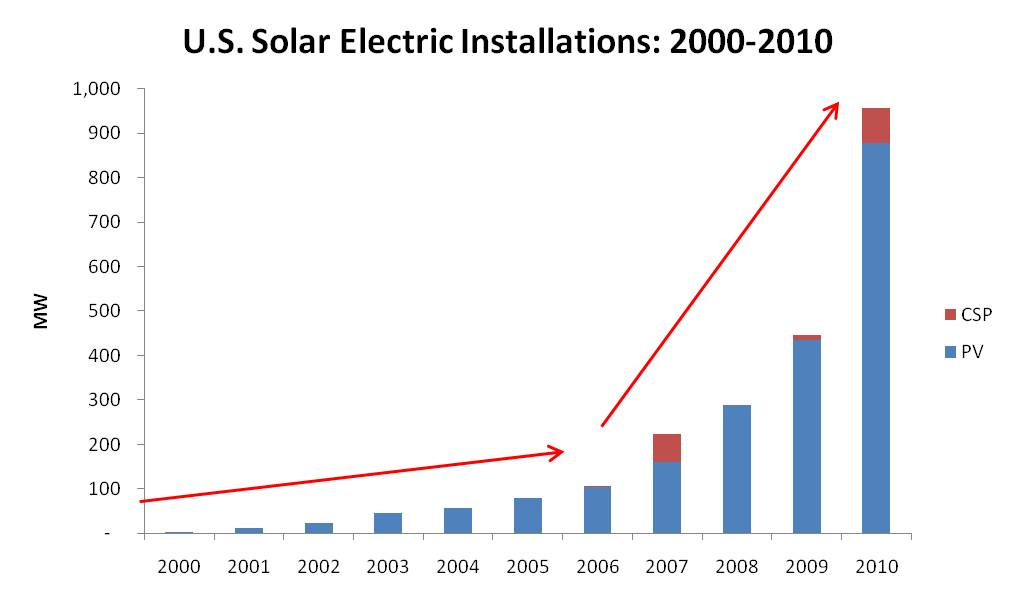 2011-solar-installations-growth-chart