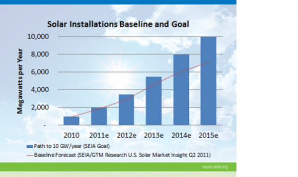 solar-installations-by-year-from-seia
