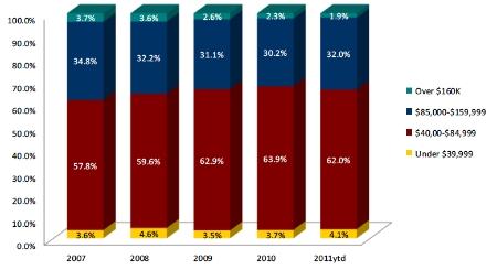who-installs-solar-panels-chart