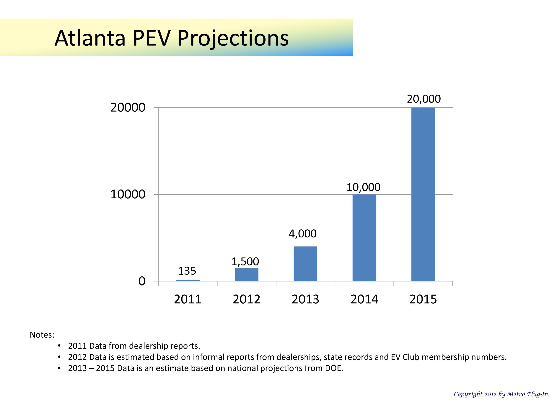 atl-ev-projections