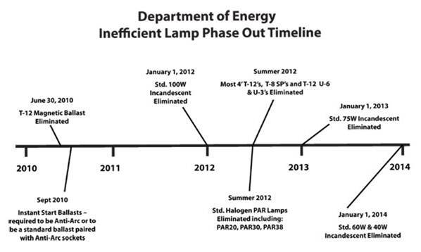 doe-t12-lighting-phase-out