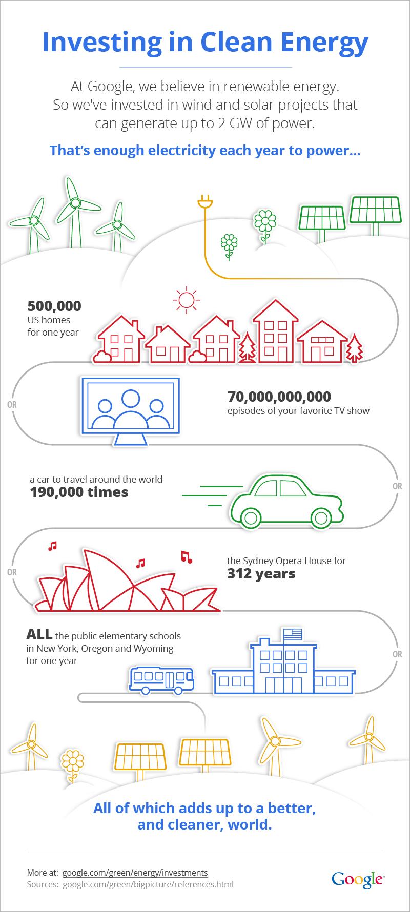 google-2gw-renewable-energy-investment-graphic