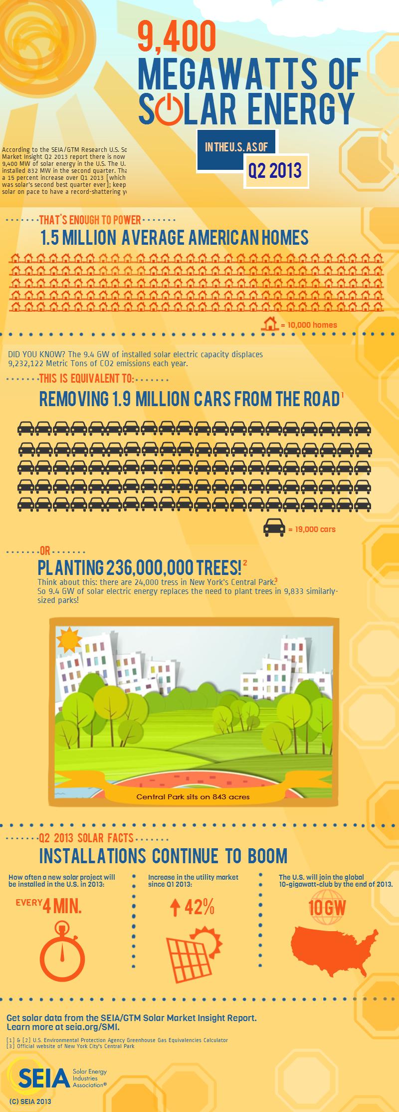 solar-infographic-smi-q2-2013