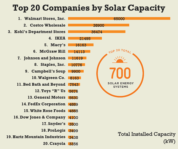 top-american-companies-by-installed-solar-power-capacity
