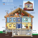 save-energy-and-money-at-home-epa-home-air-leaks