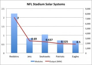 nfl-solar-powered-stadiums