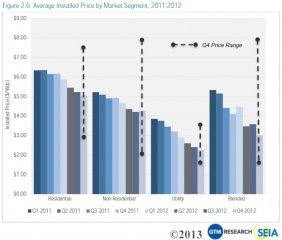 avg-installed-price-of-solar-panels