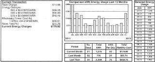 solar-home-power-bills-july-2011-cumming-georgia-solar-installation