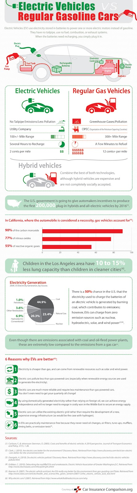 electric-cars-vs-regular-cars-graphic