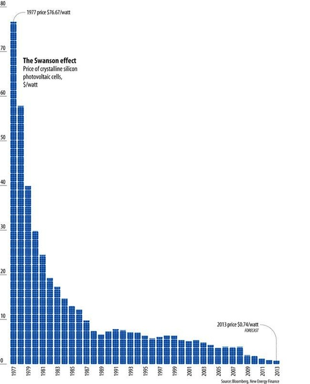 declining-cost-of-solar-panels-chart
