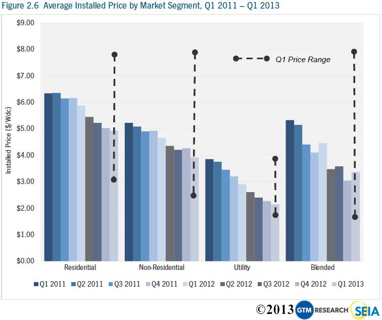 declining-cost-of-solar-panels-gtm-chart-q1-2013