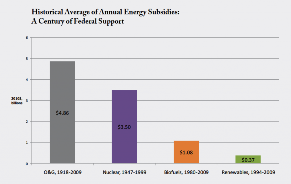 federal-energy-subsidies-graphic
