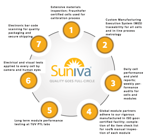 solar-panel-manufacturing-suniva-quality_circle