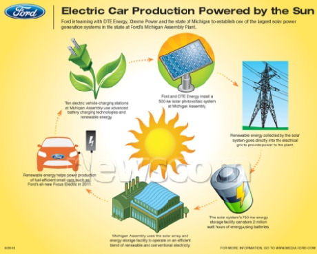 ford-solar-installation-powers-new-electric-focus