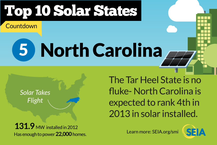 North Carolina Home Solar Panel Installations Solar