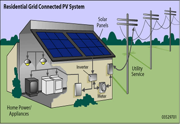 How Solar Works – Solar Panels and Power | Solar Energy USA Blog ...
