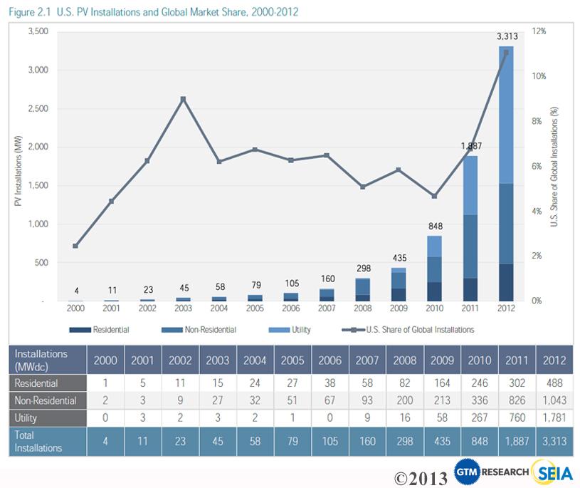 Warm Weather Brings Higher Bills More Solar Interest