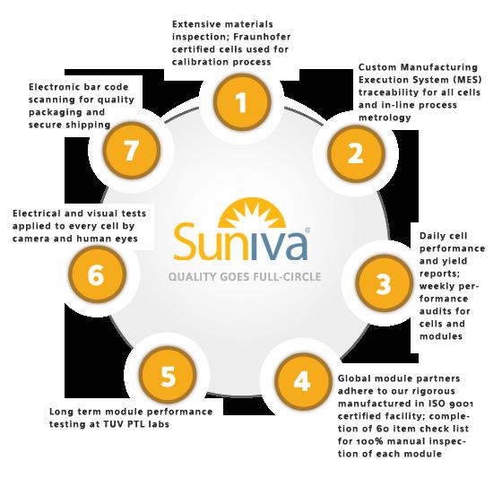Solar In Your Community – Suniva Solar Panel Manufacturing | Solar